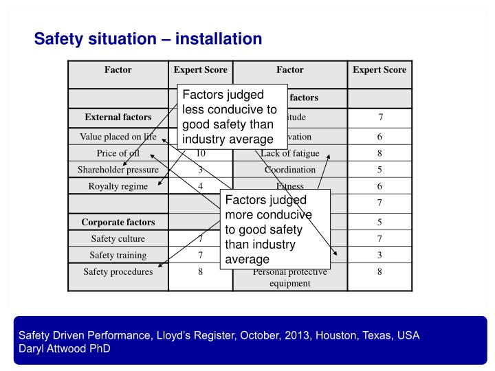 Safety situation – installation