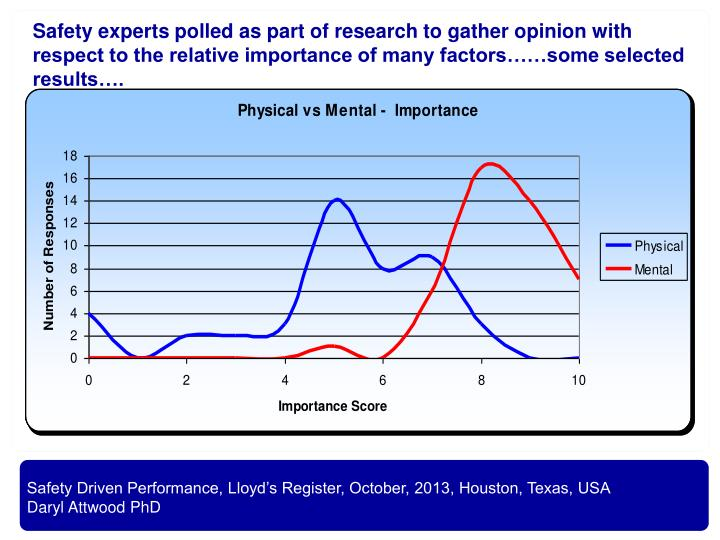 Safety experts polled as part of research to gather opinion with respect to the relative importance of many factors……some selected results….