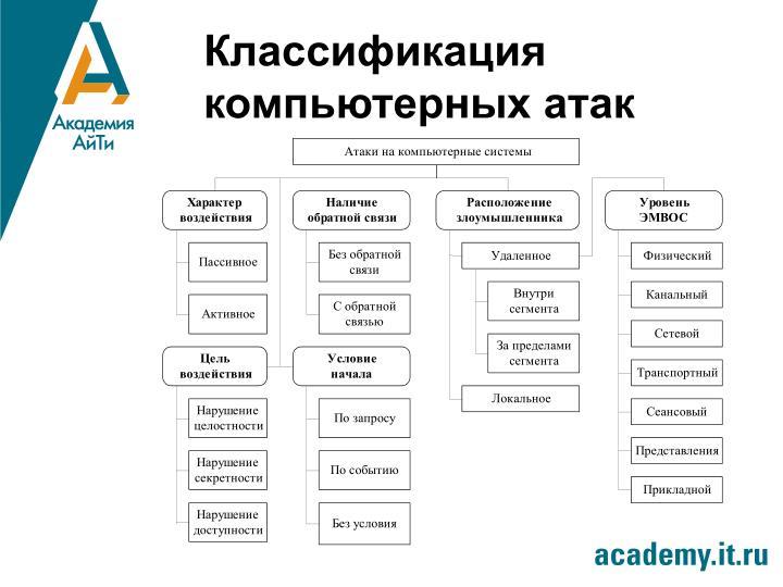 Классификация компьютерных атак