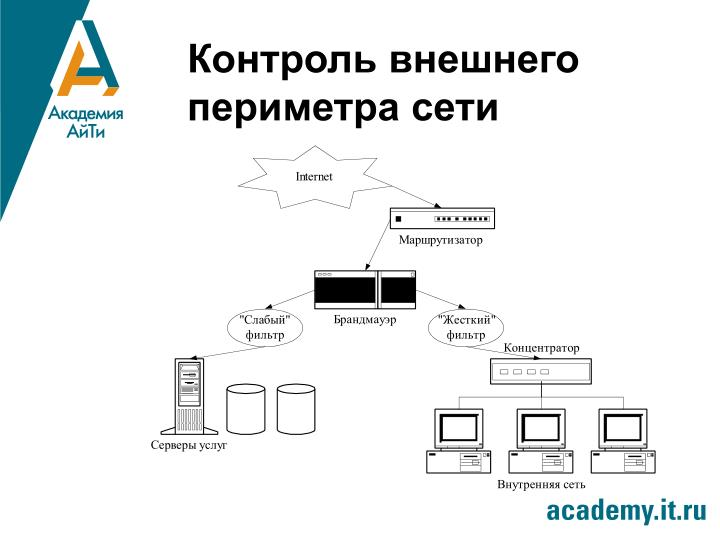 Контроль внешнего периметра сети