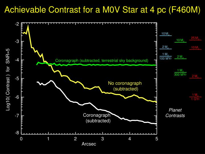 Achievable Contrast for a M0V Star at 4 pc (F460M)