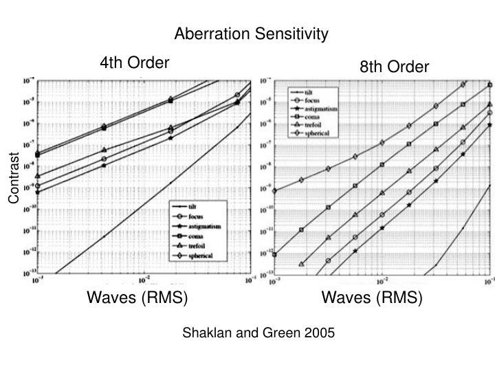 Aberration Sensitivity