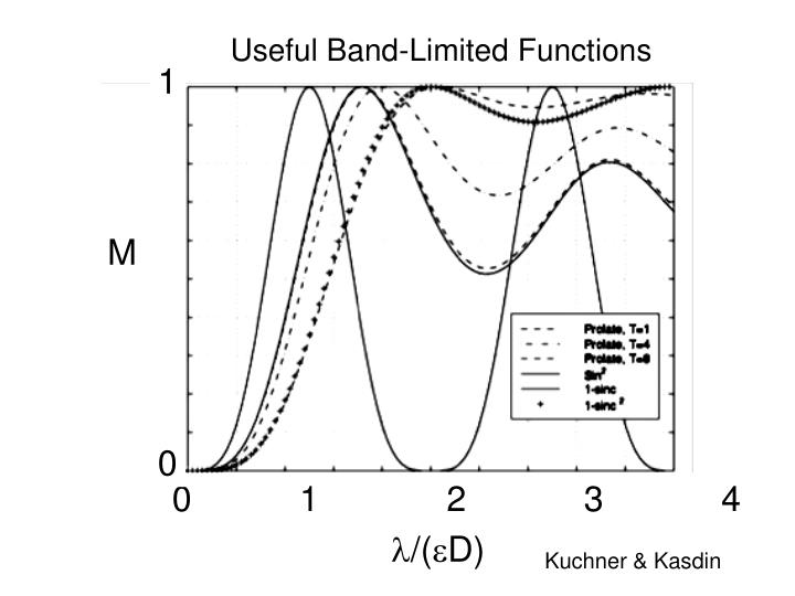 Useful Band-Limited Functions