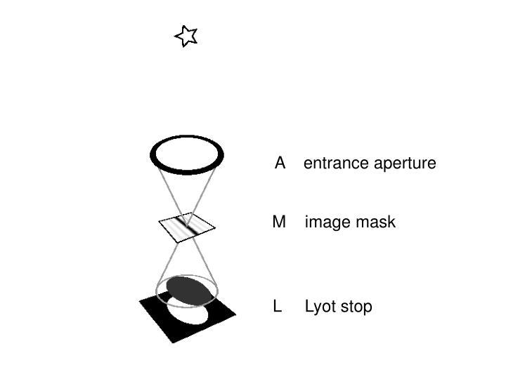 A    entrance aperture