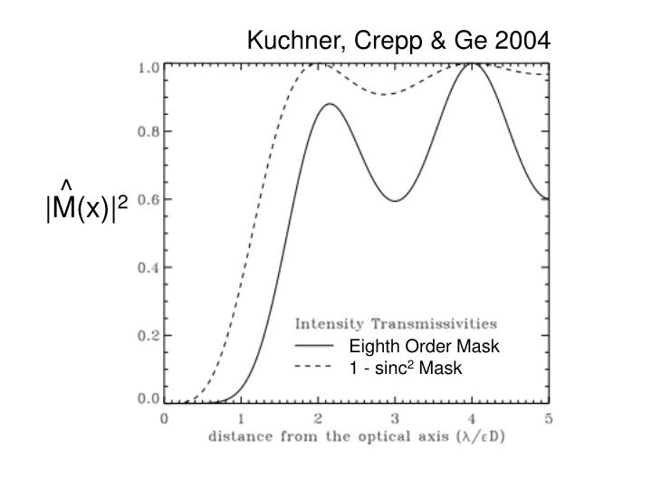 Kuchner, Crepp & Ge 2004