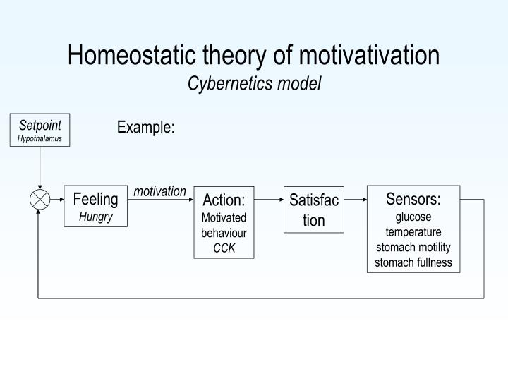 Homeostatic theory of motivativation