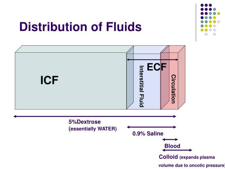 Distribution of Fluids