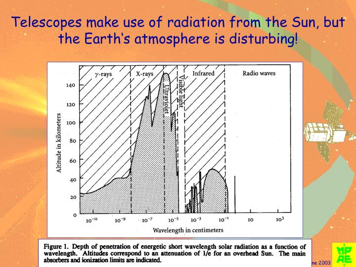 Telescopes make use of radiation from the Sun, but the Earth's atmosphere is disturbing!