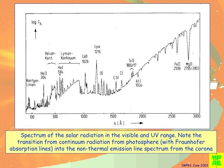 Spectrum of the solar radiation in the visible and UV range. Note the