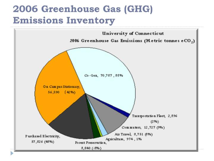 2006 Greenhouse Gas (GHG) Emissions Inventory