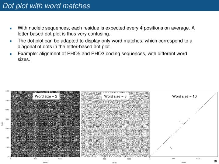 Dot plot with word matches