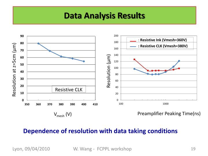 Dependence of resolution with data taking conditions