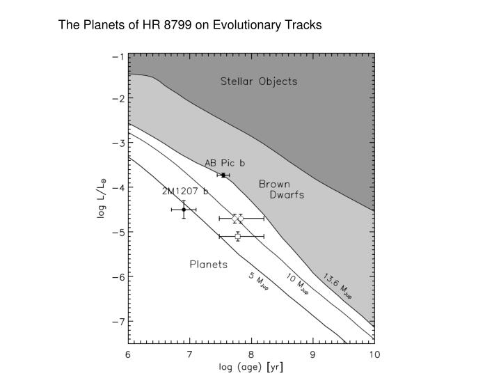 The Planets of HR 8799 on Evolutionary Tracks