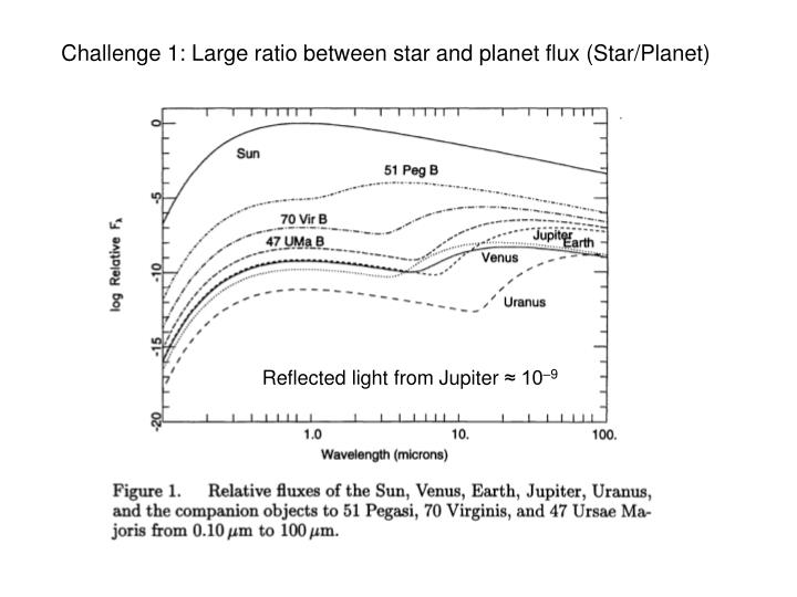 Challenge 1: Large ratio between star and planet flux (Star/Planet)