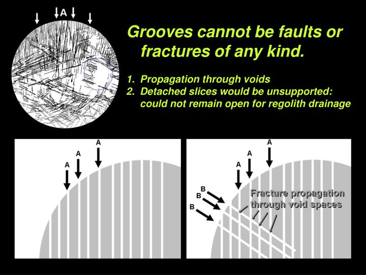 Grooves cannot be faults or fractures of any kind.