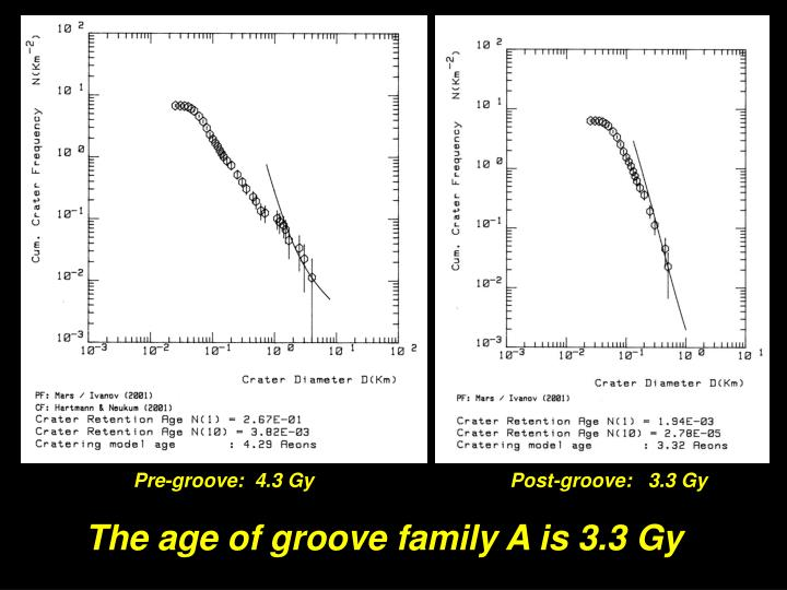 Pre-groove:  4.3 Gy                                    Post-groove:   3.3 Gy