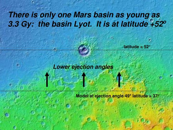 There is only one Mars basin as young as
