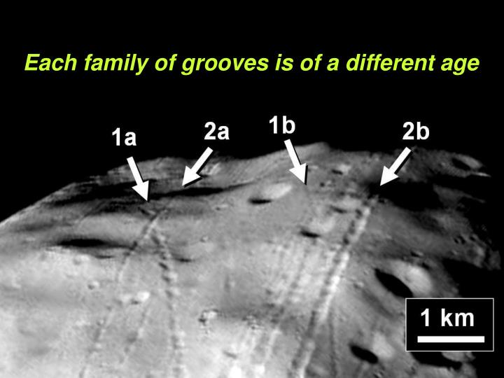 Each family of grooves is of a different age