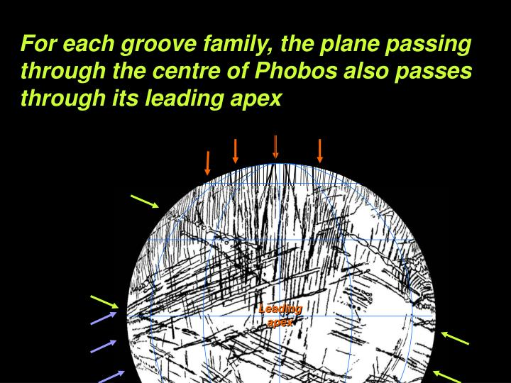 For each groove family, the plane passing through the centre of Phobos also passes through its leading apex