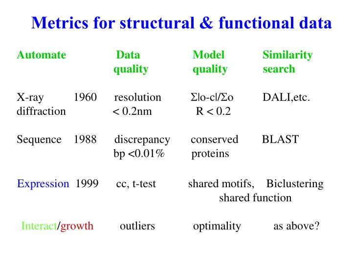 Metrics for structural & functional data