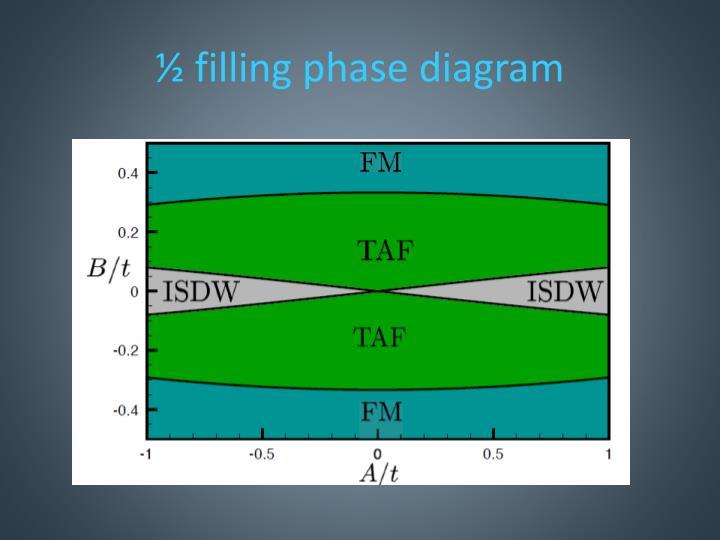 ½ filling phase diagram