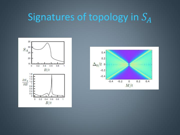 Signatures of topology in