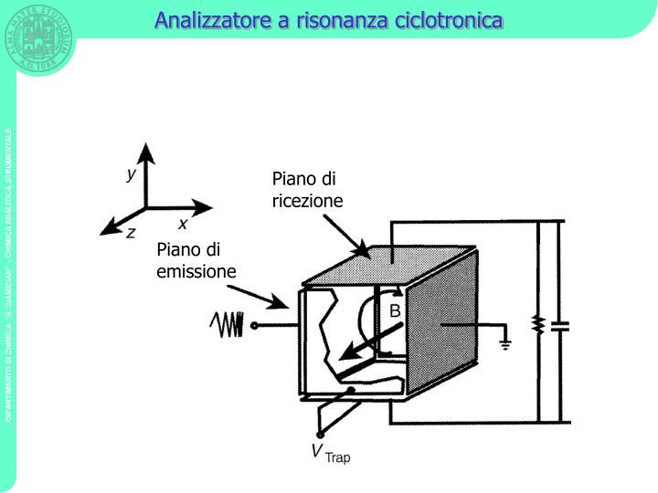 Analizzatore a risonanza ciclotronica