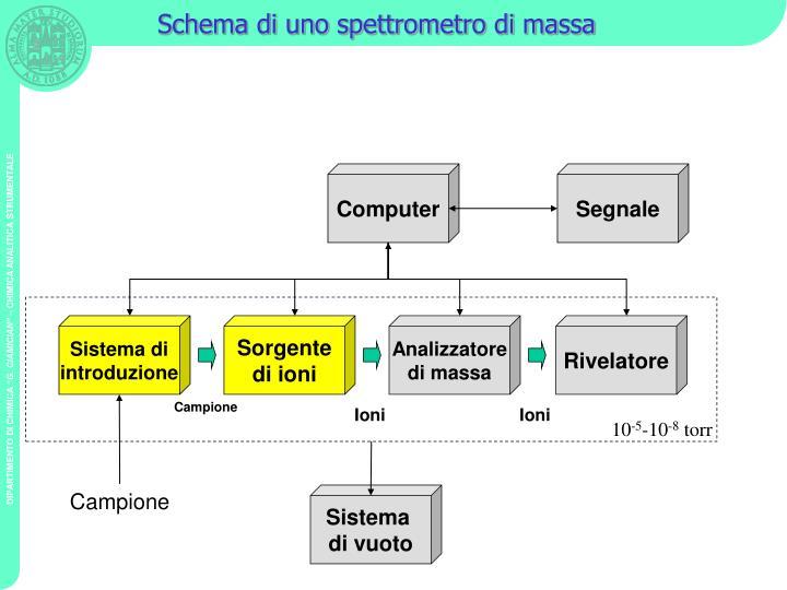 Schema di uno spettrometro di massa