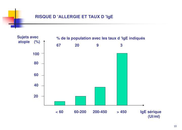 RISQUE D'ALLERGIE ET TAUX D'IgE