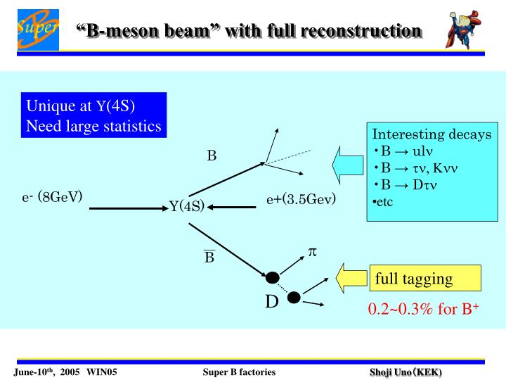 """""""B-meson beam"""" with full reconstruction"""