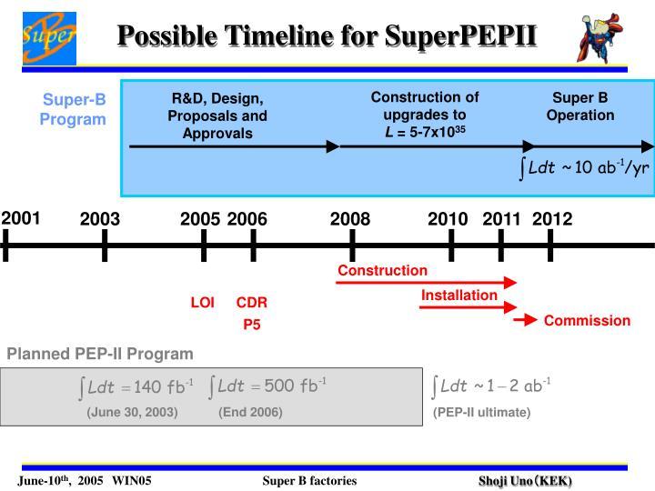 Possible Timeline for SuperPEPII