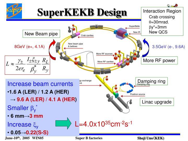 SuperKEKB Design