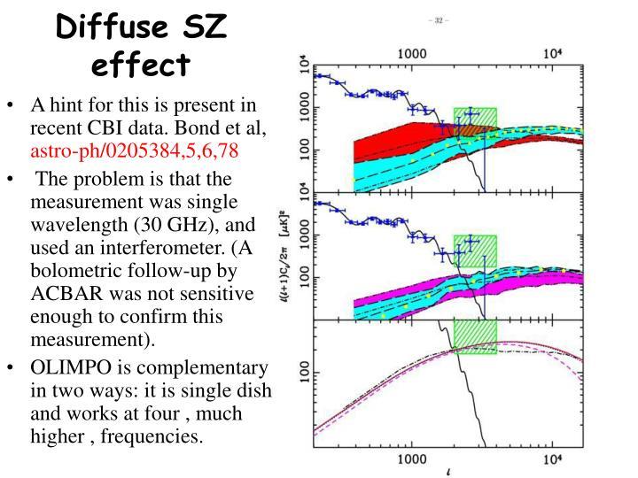 Diffuse SZ effect