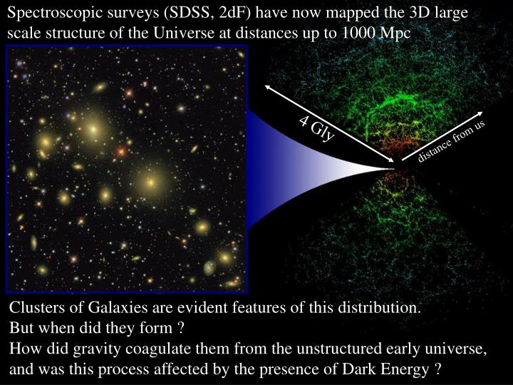 Spectroscopic surveys (SDSS, 2dF) have now mapped the 3D large scale structure of the Universe at distances up to 1000 Mpc