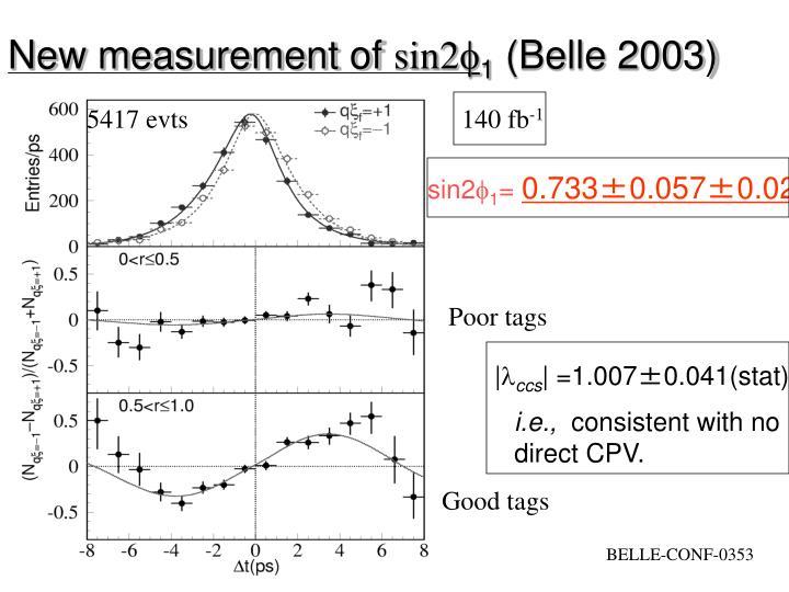 New measurement of