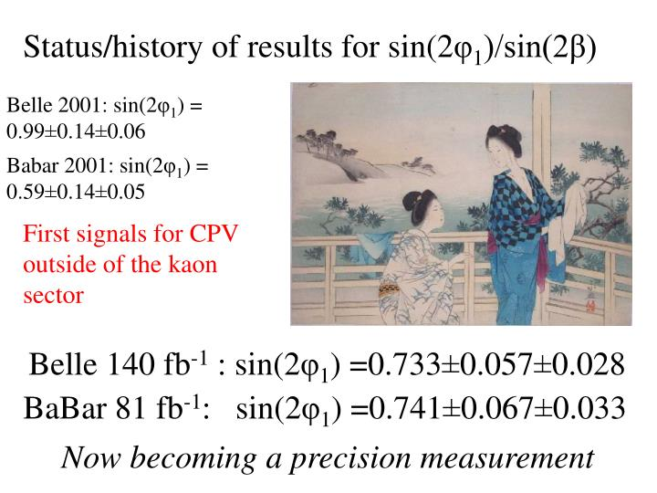 Status/history of results for sin(2