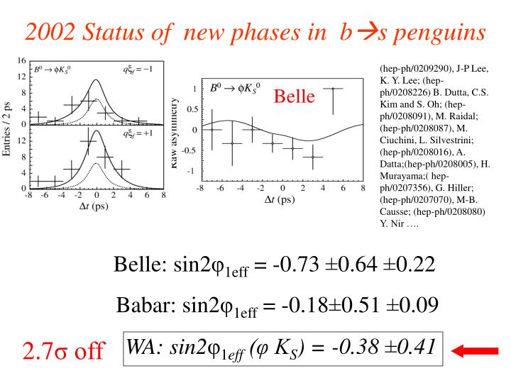 2002 Status of  new phases in  b