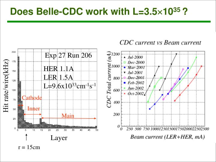 Does Belle-CDC work with L=3.5