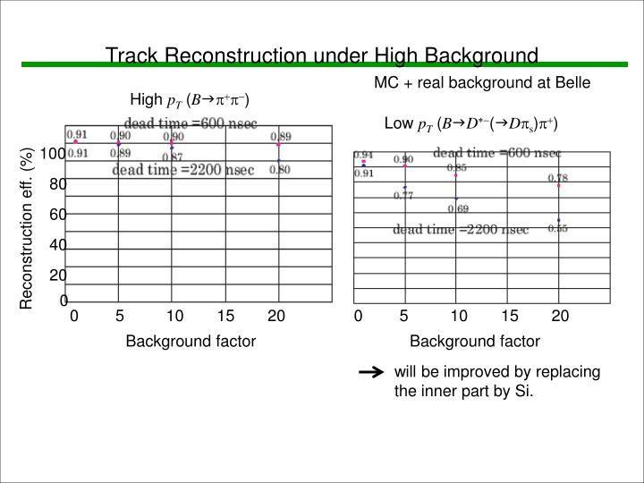 Track Reconstruction under High Background