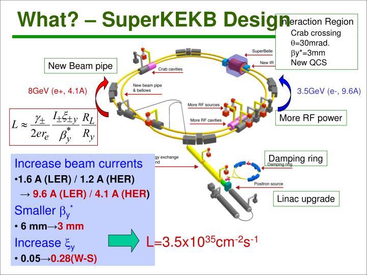 What? – SuperKEKB Design