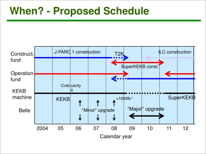 When? - Proposed Schedule
