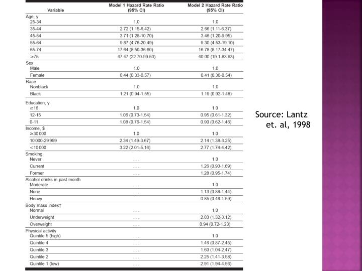 Source: Lantz et. al, 1998