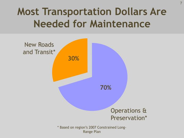Most Transportation Dollars Are Needed for Maintenance