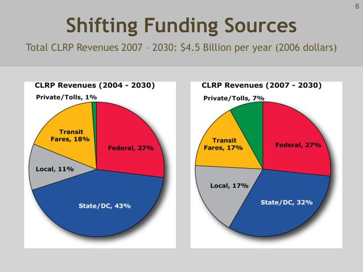 Shifting Funding Sources