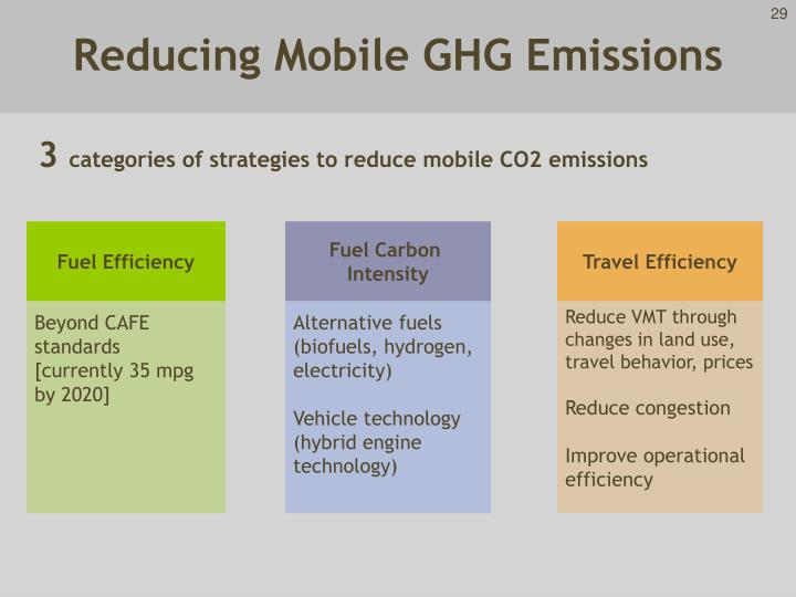 Reducing Mobile GHG Emissions