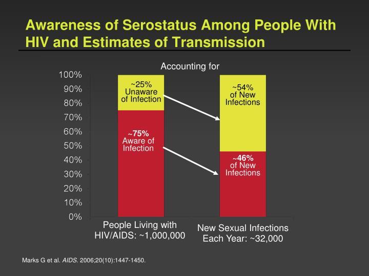 Awareness of Serostatus Among People With HIV and Estimates of Transmission