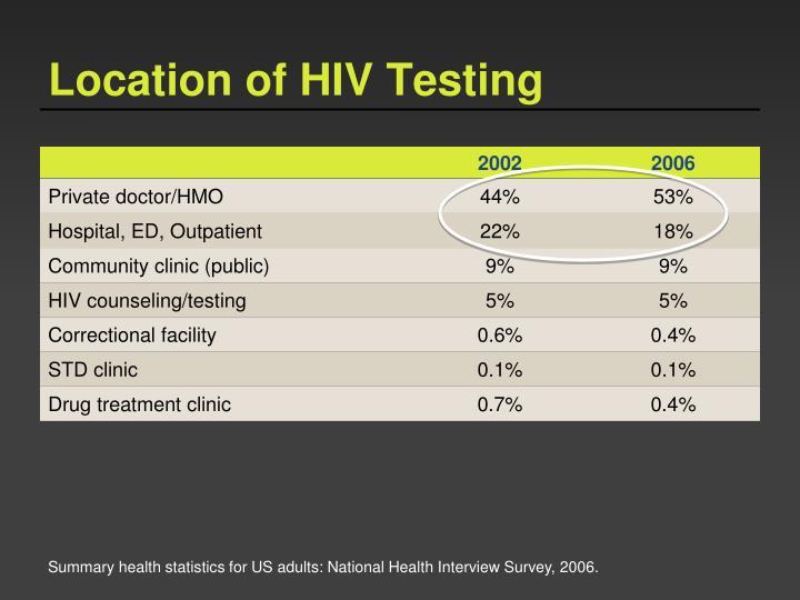 Location of HIV Testing