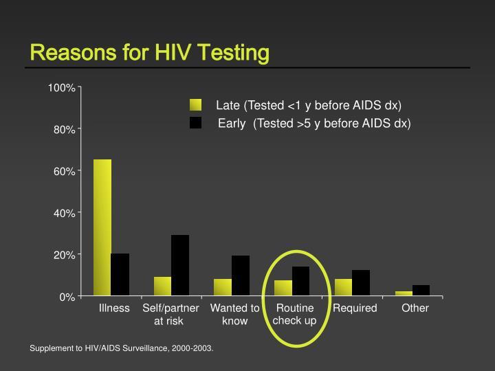 Reasons for HIV Testing