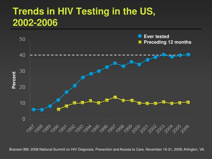 Trends in HIV Testing in the US,