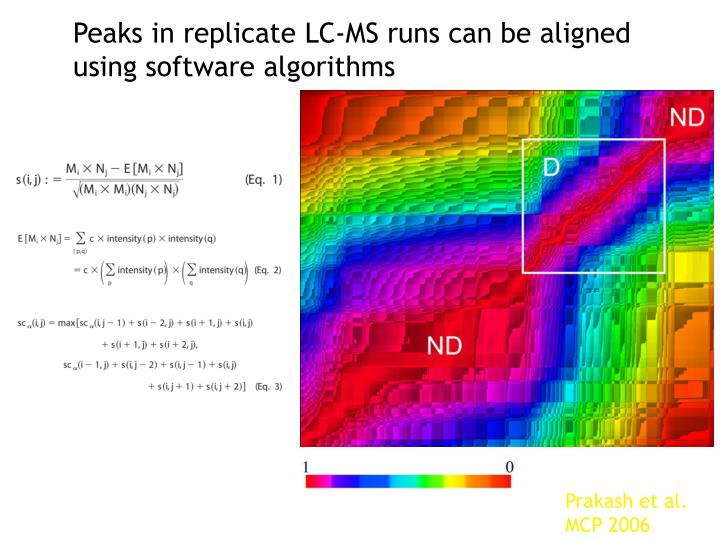 Peaks in replicate LC-MS runs can be aligned using software algorithms